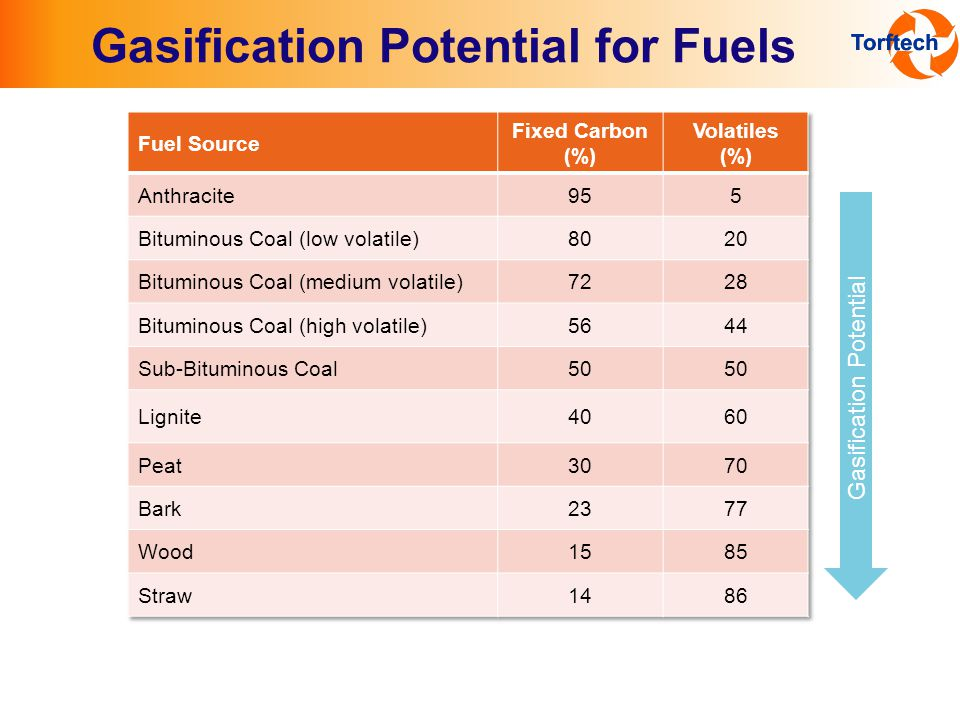 Gasification Potential for Fuels Gasification Potential