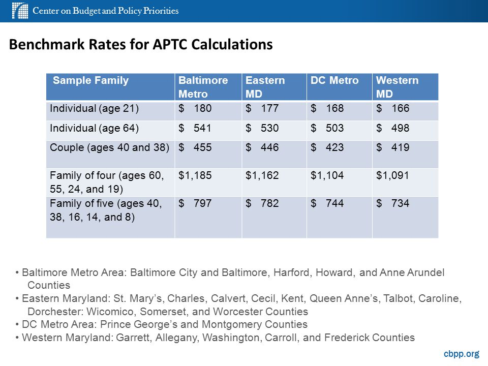Center on Budget and Policy Priorities cbpp.org Benchmark Rates for APTC Calculations Sample Family Baltimore Metro Eastern MD DC Metro Western MD Individual (age 21)$ 180$ 177$ 168$ 166 Individual (age 64)$ 541$ 530$ 503$ 498 Couple (ages 40 and 38)$ 455$ 446$ 423$ 419 Family of four (ages 60, 55, 24, and 19) $1,185$1,162$1,104$1,091 Family of five (ages 40, 38, 16, 14, and 8) $ 797$ 782$ 744$ 734 Baltimore Metro Area: Baltimore City and Baltimore, Harford, Howard, and Anne Arundel Counties Eastern Maryland: St.