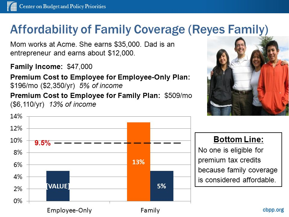 Center on Budget and Policy Priorities cbpp.org Affordability of Family Coverage (Reyes Family) Mom works at Acme. She earns $35,000. Dad is an entrep