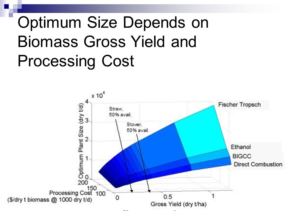 U of A Energy Club: February 2009 31 Optimum Size Depends on Biomass Gross Yield and Processing Cost