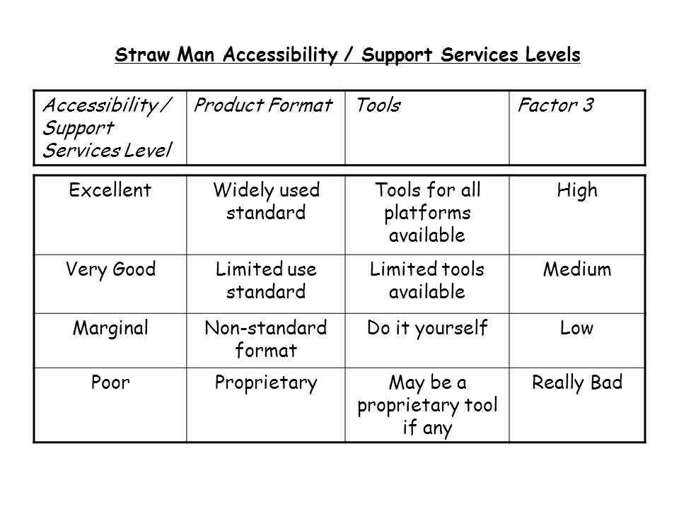 Straw Man Accessibility / Support Services Levels Accessibility / Support Services Level Product FormatToolsFactor 3 ExcellentWidely used standard Tools for all platforms available High Very GoodLimited use standard Limited tools available Medium MarginalNon-standard format Do it yourselfLow PoorProprietaryMay be a proprietary tool if any Really Bad