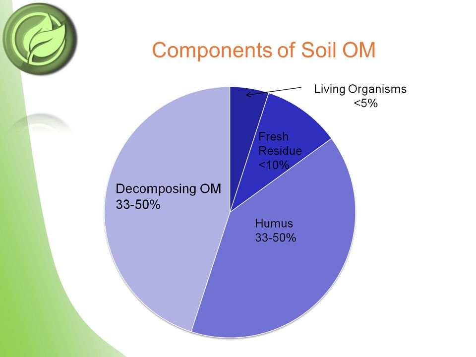 Components of Soil OM