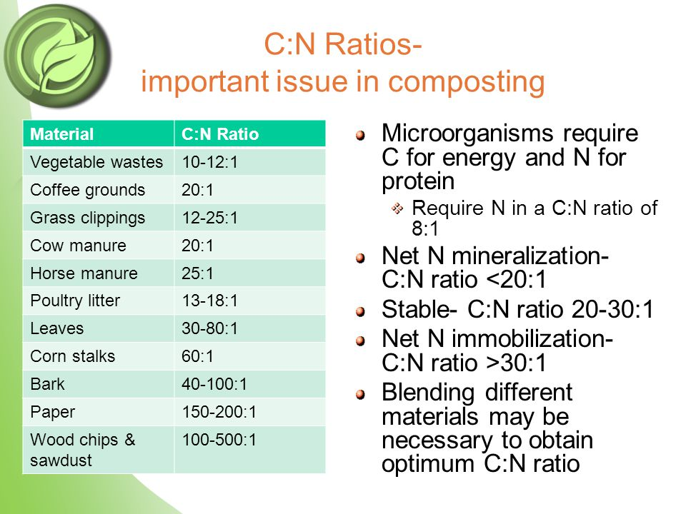 MaterialC:N Ratio Vegetable wastes10-12:1 Coffee grounds20:1 Grass clippings12-25:1 Cow manure20:1 Horse manure25:1 Poultry litter13-18:1 Leaves30-80:1 Corn stalks60:1 Bark40-100:1 Paper150-200:1 Wood chips & sawdust 100-500:1 Microorganisms require C for energy and N for protein Require N in a C:N ratio of 8:1 Net N mineralization- C:N ratio <20:1 Stable- C:N ratio 20-30:1 Net N immobilization- C:N ratio >30:1 Blending different materials may be necessary to obtain optimum C:N ratio C:N Ratios- important issue in composting