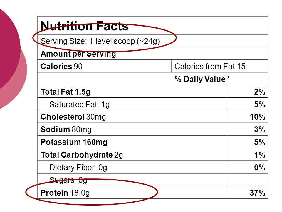 Nutrition Facts Serving Size: 1 level scoop (~24g) Amount per Serving Calories 90Calories from Fat 15 % Daily Value * Total Fat 1.5g2% Saturated Fat 1g5% Cholesterol 30mg10% Sodium 80mg3% Potassium 160mg5% Total Carbohydrate 2g1% Dietary Fiber 0g0% Sugars 0g Protein 18.0g37%
