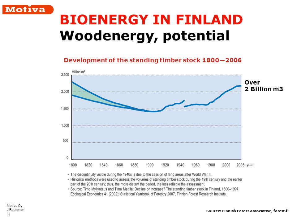 Motiva Oy J Rautanen 11 BIOENERGY IN FINLAND Woodenergy, potential Development of the standing timber stock 1800—2006 Source: Finnish Forest Association, forest.fi Over 2 Billion m3