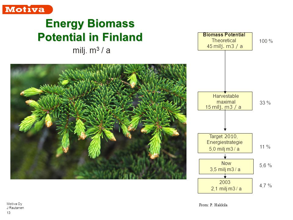 Motiva Oy J Rautanen 13 Now Energy Biomass Potential in Finland milj.