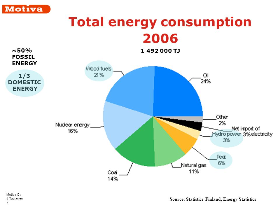Motiva Oy J Rautanen 7 Total energy consumption 2006 Source: Statistics Finland, Energy Statistics ~50% FOSSIL ENERGY 1/3 DOMESTIC ENERGY 1 492 000 TJ