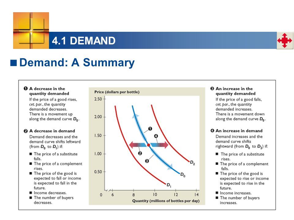 4.1 DEMAND  Demand: A Summary