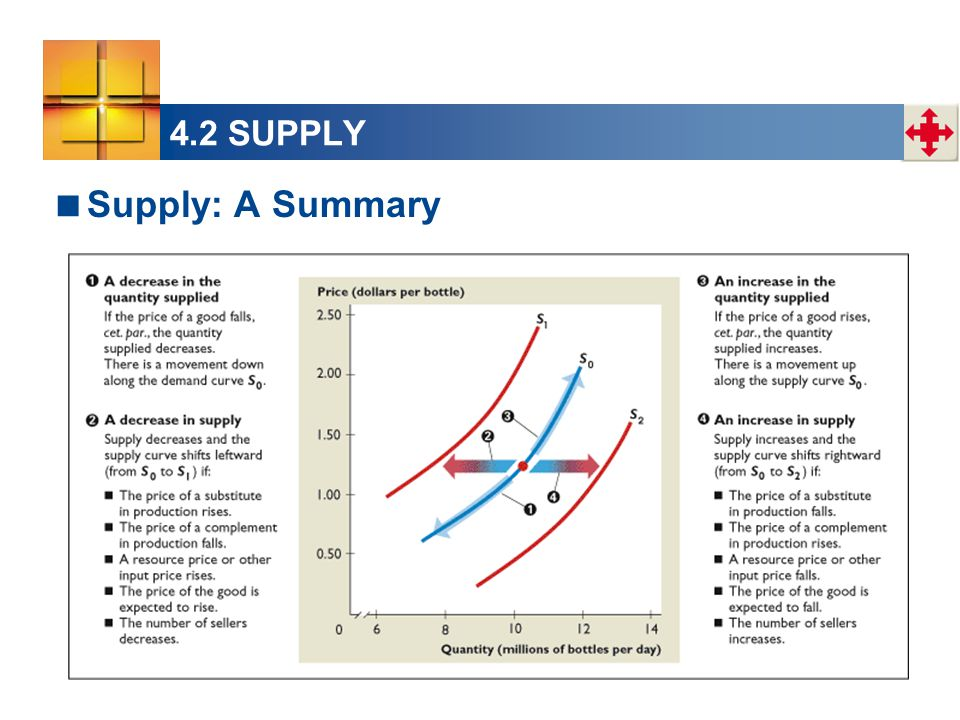 4.2 SUPPLY  Supply: A Summary