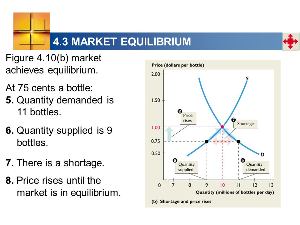 4.3 MARKET EQUILIBRIUM Figure 4.10(b) market achieves equilibrium. At 75 cents a bottle: 5. Quantity demanded is 11 bottles. 7. There is a shortage. 8