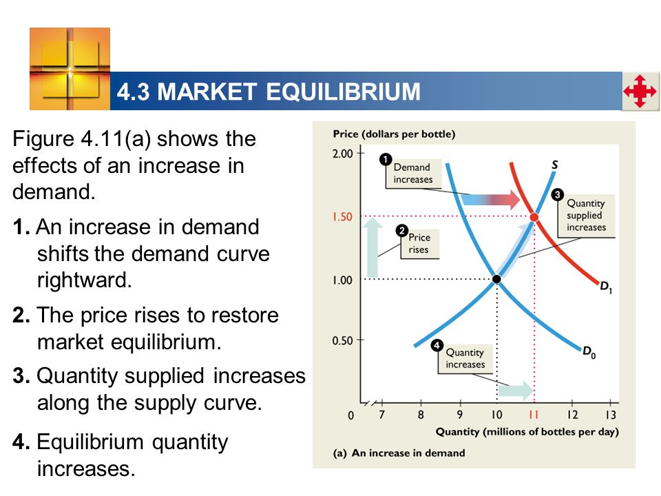 4.3 MARKET EQUILIBRIUM Figure 4.11(a) shows the effects of an increase in demand.