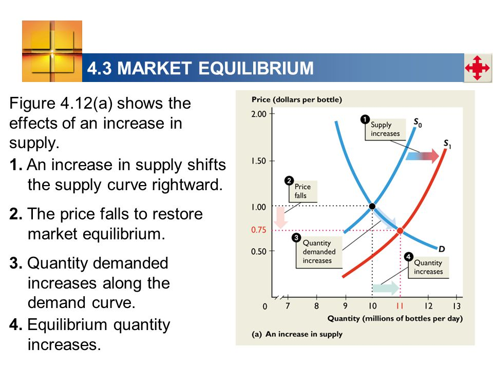 4.3 MARKET EQUILIBRIUM Figure 4.12(a) shows the effects of an increase in supply.