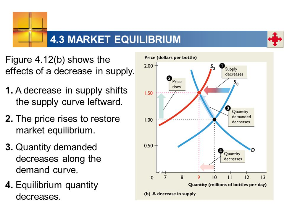 4.3 MARKET EQUILIBRIUM Figure 4.12(b) shows the effects of a decrease in supply.