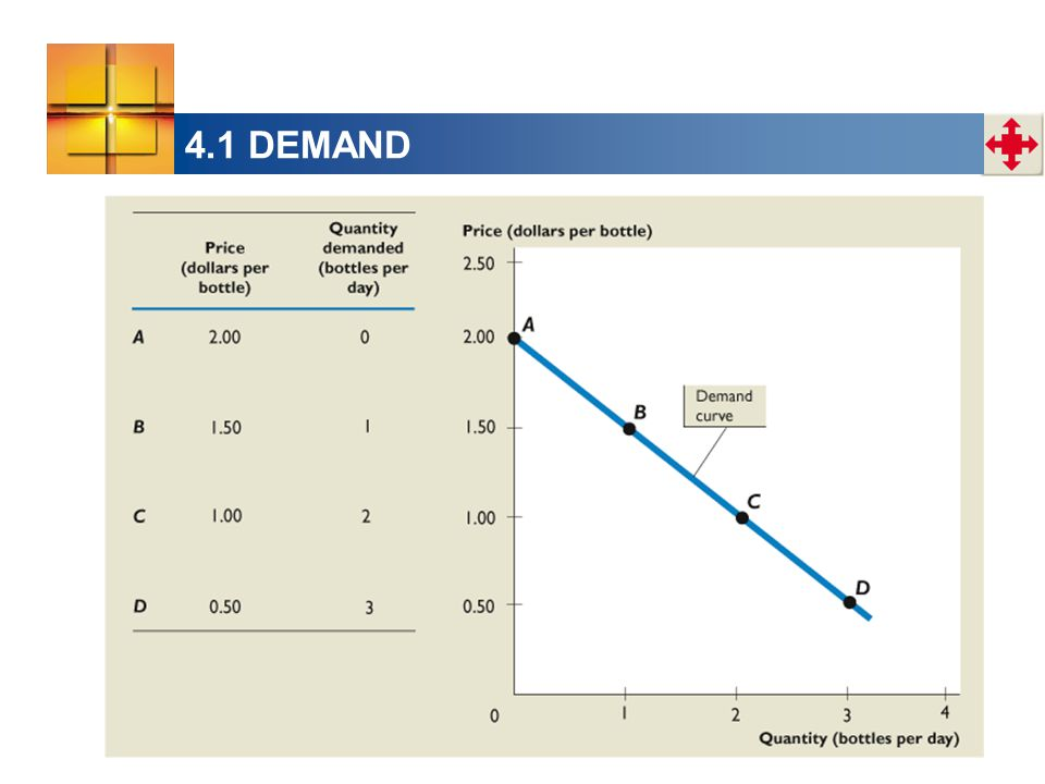 4.3 MARKET EQUILIBRIUM  Effects of Changes in Supply When supply changes: The demand curve does not shift.