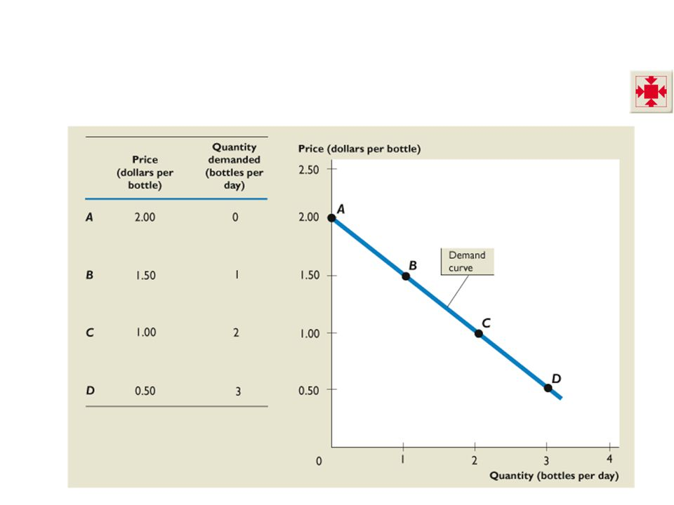 4.1 DEMAND Expectations Expected future income and expected future prices influence demand today.