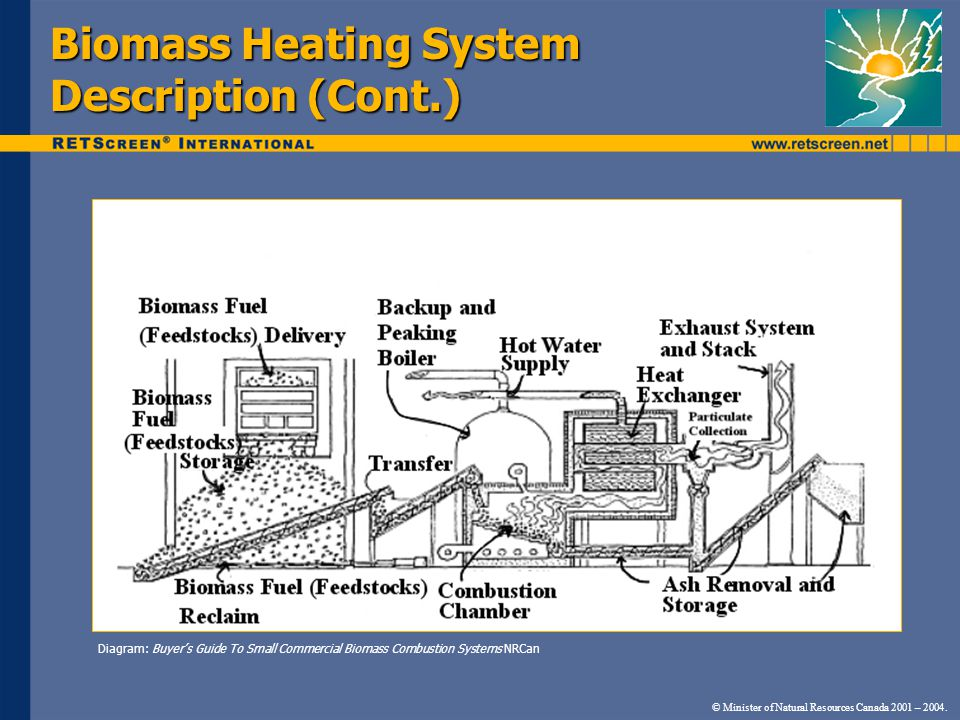 © Minister of Natural Resources Canada 2001 – 2004. Biomass Heating System Description (Cont.) Diagram: Buyer's Guide To Small Commercial Biomass Comb