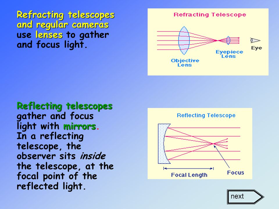 Refracting telescopes and regular cameras lenses Refracting telescopes and regular cameras use lenses to gather and focus light.