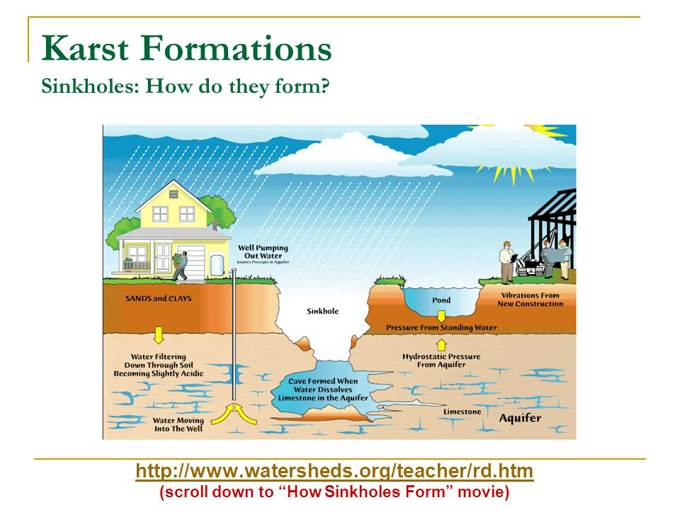 Water Drainage Aquifers & Water Tables