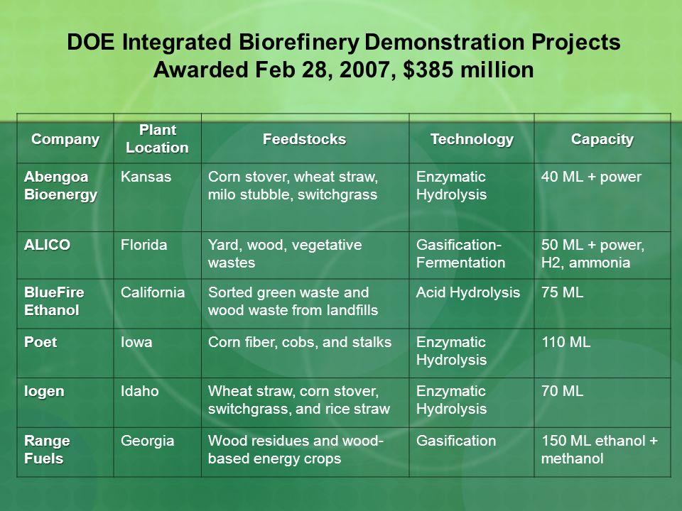 DOE Integrated Biorefinery Demonstration Projects Awarded Feb 28, 2007, $385 millionCompany Plant Location FeedstocksTechnologyCapacity Abengoa Bioenergy KansasCorn stover, wheat straw, milo stubble, switchgrass Enzymatic Hydrolysis 40 ML + power ALICOFloridaYard, wood, vegetative wastes Gasification- Fermentation 50 ML + power, H2, ammonia BlueFire Ethanol CaliforniaSorted green waste and wood waste from landfills Acid Hydrolysis75 ML PoetIowaCorn fiber, cobs, and stalksEnzymatic Hydrolysis 110 ML IogenIdahoWheat straw, corn stover, switchgrass, and rice straw Enzymatic Hydrolysis 70 ML Range Fuels GeorgiaWood residues and wood- based energy crops Gasification150 ML ethanol + methanol