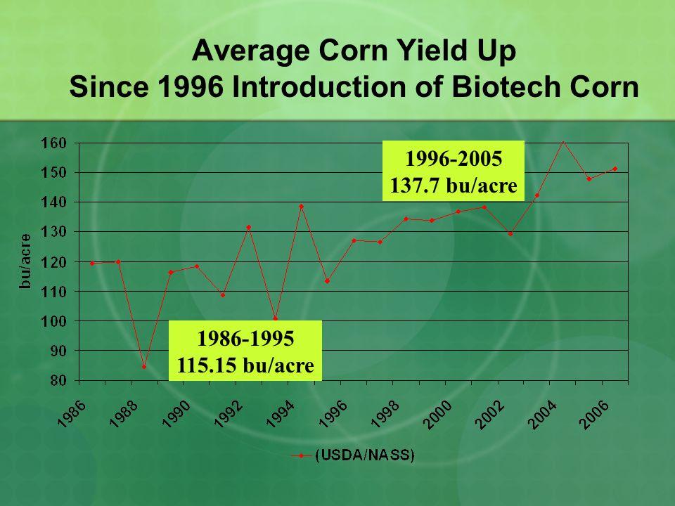 1986-1995 115.15 bu/acre 1996-2005 137.7 bu/acre Average Corn Yield Up Since 1996 Introduction of Biotech Corn