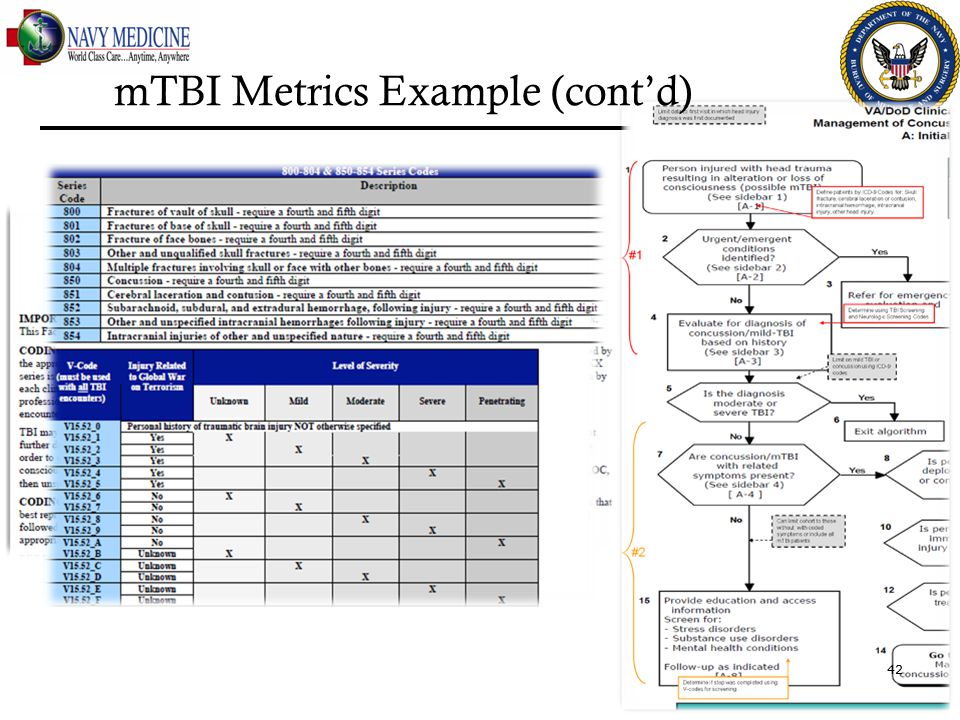 General Coding Guidance & CPG Recommendation mTBI Metrics Example (cont'd) 42