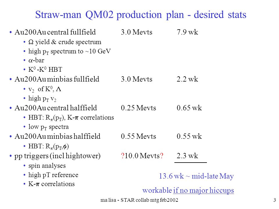 ma lisa - STAR collab mtg feb20023 Straw-man QM02 production plan - desired stats Au200Au central fullfield3.0 Mevts7.9 wk  yield & crude spectrum high p T spectrum to ~10 GeV  -bar K 0 -K 0 HBT Au200Au minbias fullfield3.0 Mevts2.2 wk v 2 of K 0,  high p T v 2 Au200Au central halffield0.25 Mevts0.65 wk HBT: R  (p T ), K-  correlations low p T spectra Au200Au minbias halffield0.55 Mevts0.55 wk HBT: R  (p T,  ) pp triggers (incl hightower) 10.0 Mevts 2.3 wk spin analyses high pT reference K-  correlations 13.6 wk ~ mid-late May workable if no major hiccups