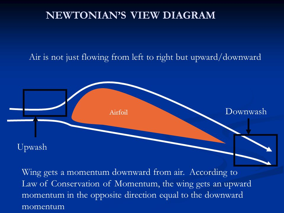 Downwash NEWTONIAN'S VIEW DIAGRAM Airfoil Upwash Wing gets a momentum downward from air.