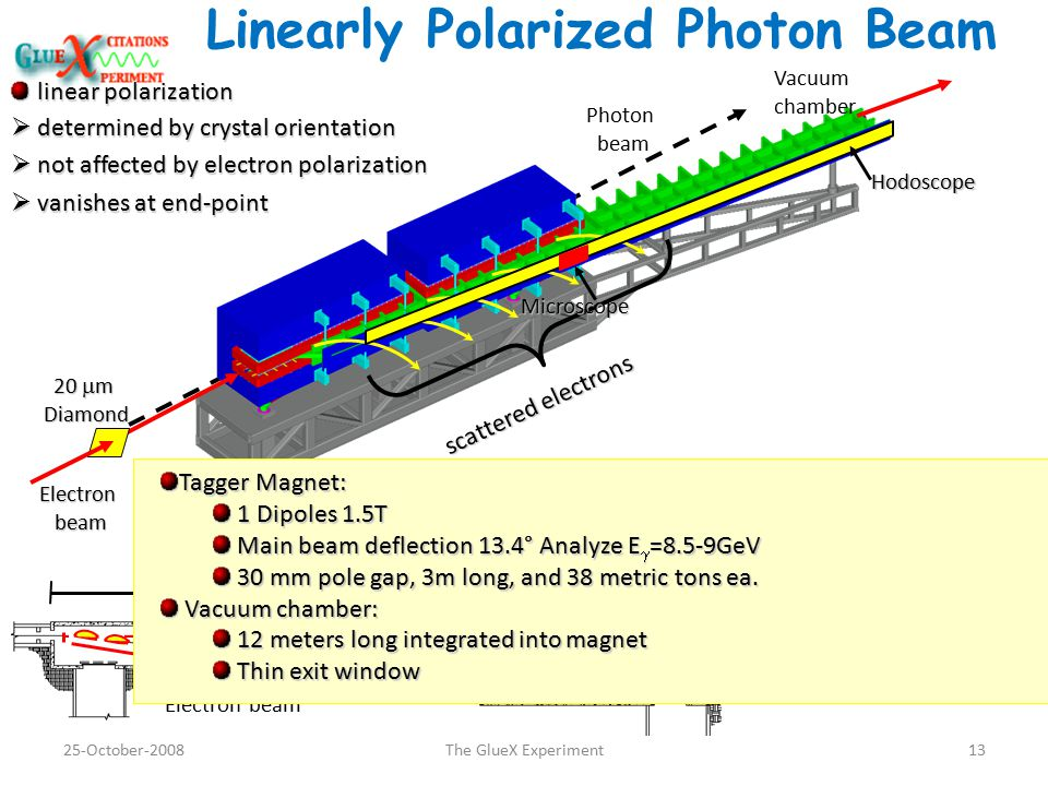 Linearly Polarized Photon Beam scattered electrons 20  m Diamond Electron beam beam Photon beam Vacuum chamber linear polarization  determined by crystal orientation  not affected by electron polarization  vanishes at end-point 75 m Electron beam Detector Collimator Photon Dump Hodoscope Microscope Tagger Magnet: 1 Dipoles 1.5T 1 Dipoles 1.5T Main beam deflection 13.4° Analyze E  =8.5-9GeV Main beam deflection 13.4° Analyze E  =8.5-9GeV 30 mm pole gap, 3m long, and 38 metric tons ea.