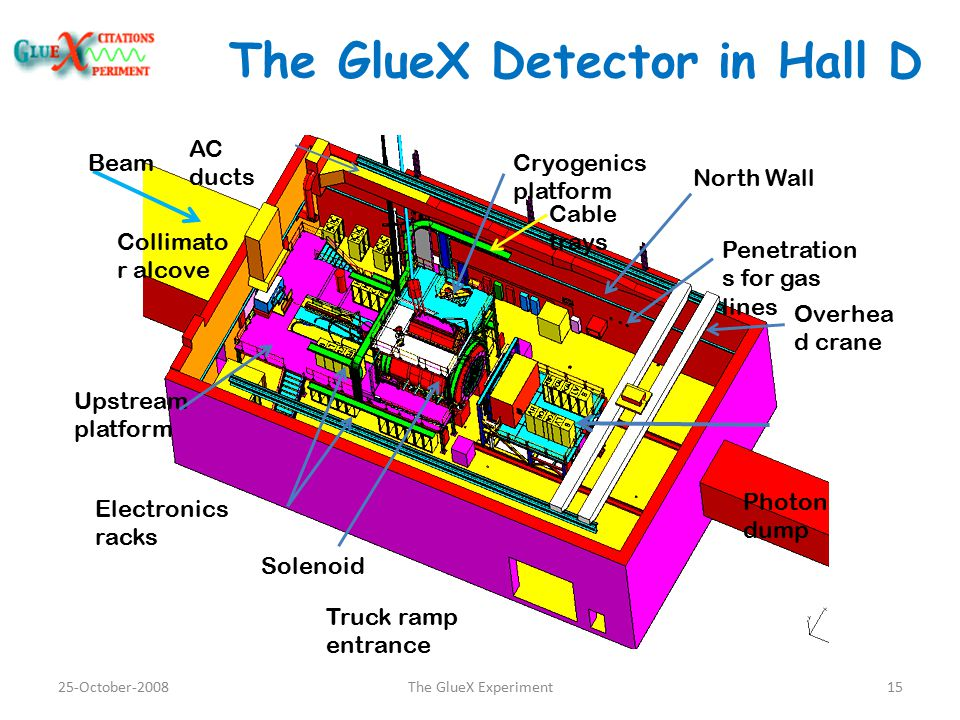 The GlueX Detector in Hall D North Wall Solenoid Overhea d crane AC ducts Upstream platform Collimato r alcove Photon dump Truck ramp entrance Cryogenics platform Electronics racks Cable trays Beam Penetration s for gas lines 25-October-200815The GlueX Experiment