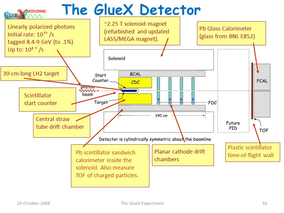 The GlueX Detector Linearly polarized photons Initial rate: 10 7 ° /s tagged 8.4-9 GeV (to.1%) Up to: 10 8 ° /s ~2.25 T solenoid magnet (refurbished and updated LASS/MEGA magnet).