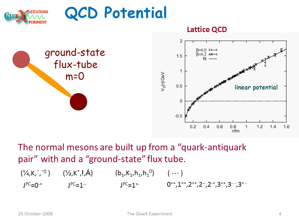QCD Potential linear potential ground-state flux-tube m=0 The normal mesons are built up from a quark-antiquark pair with and a ground-state flux tube.