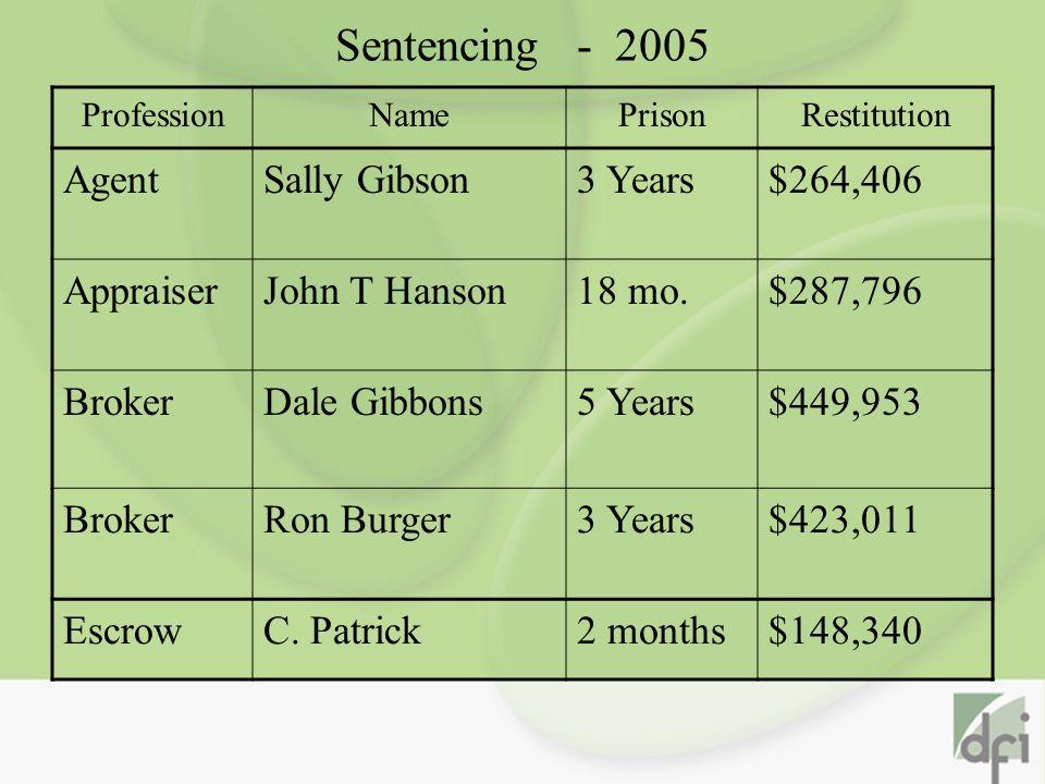 Sentencing - 2005 ProfessionNamePrisonRestitution AgentSally Gibson3 Years$264,406 AppraiserJohn T Hanson18 mo.$287,796 BrokerDale Gibbons5 Years$449,953 BrokerRon Burger3 Years$423,011 EscrowC.