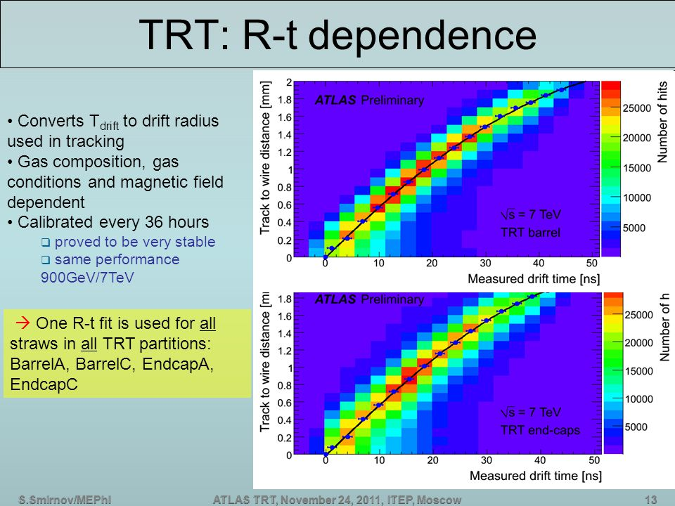 S.Smirnov/MEPhIATLAS TRT, November 24, 2011, ITEP, Moscow TRT: R-t dependence  One R-t fit is used for all straws in all TRT partitions: BarrelA, BarrelC, EndcapA, EndcapC Converts T drift to drift radius used in tracking Gas composition, gas conditions and magnetic field dependent Calibrated every 36 hours  proved to be very stable  same performance 900GeV/7TeV
