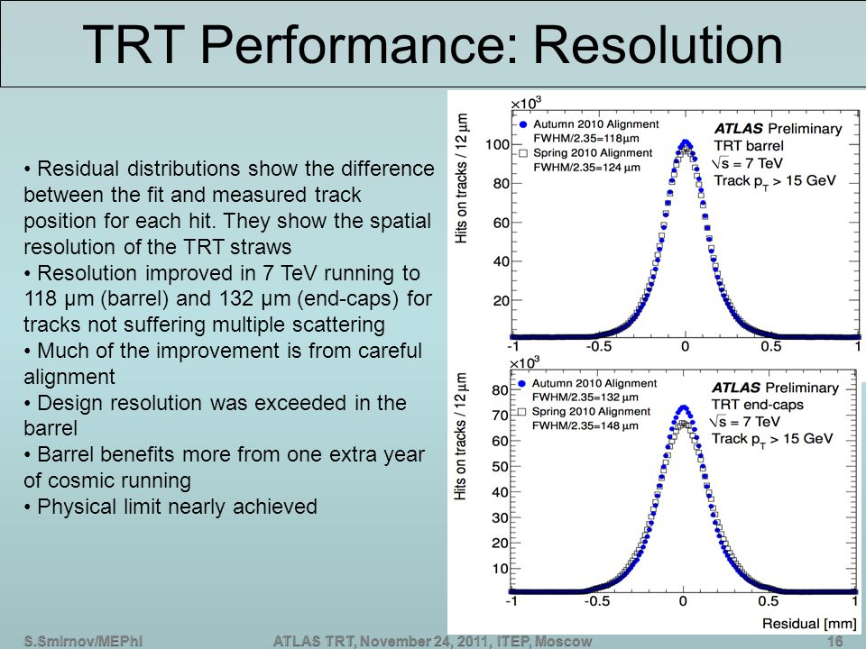 S.Smirnov/MEPhIATLAS TRT, November 24, 2011, ITEP, Moscow TRT Performance: Resolution Residual distributions show the difference between the fit and measured track position for each hit.