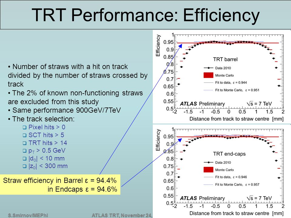 S.Smirnov/MEPhIATLAS TRT, November 24, 2011, ITEP, Moscow TRT Performance: Efficiency Number of straws with a hit on track divided by the number of straws crossed by track The 2% of known non-functioning straws are excluded from this study Same performance 900GeV/7TeV The track selection:  Pixel hits > 0  SCT hits > 5  TRT hits > 14  p T > 0.5 GeV  |d 0 | < 10 mm  |z 0 | < 300 mm Straw efficiency in Barrel ε = 94.4% in Endcaps ε = 94.6%
