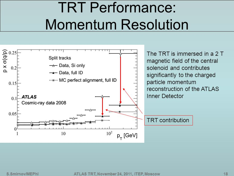 S.Smirnov/MEPhIATLAS TRT, November 24, 2011, ITEP, Moscow TRT Performance: Momentum Resolution The TRT is immersed in a 2 T magnetic field of the central solenoid and contributes significantly to the charged particle momentum reconstruction of the ATLAS Inner Detector TRT contribution
