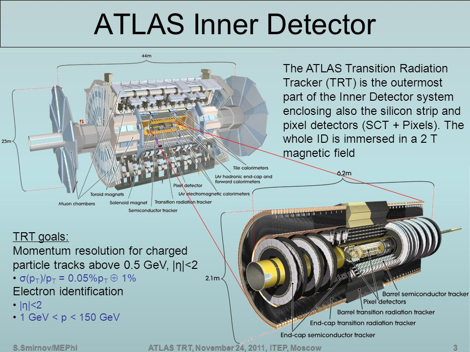 S.Smirnov/MEPhIATLAS TRT, November 24, 2011, ITEP, Moscow ATLAS Inner Detector The ATLAS Transition Radiation Tracker (TRT) is the outermost part of the Inner Detector system enclosing also the silicon strip and pixel detectors (SCT + Pixels).
