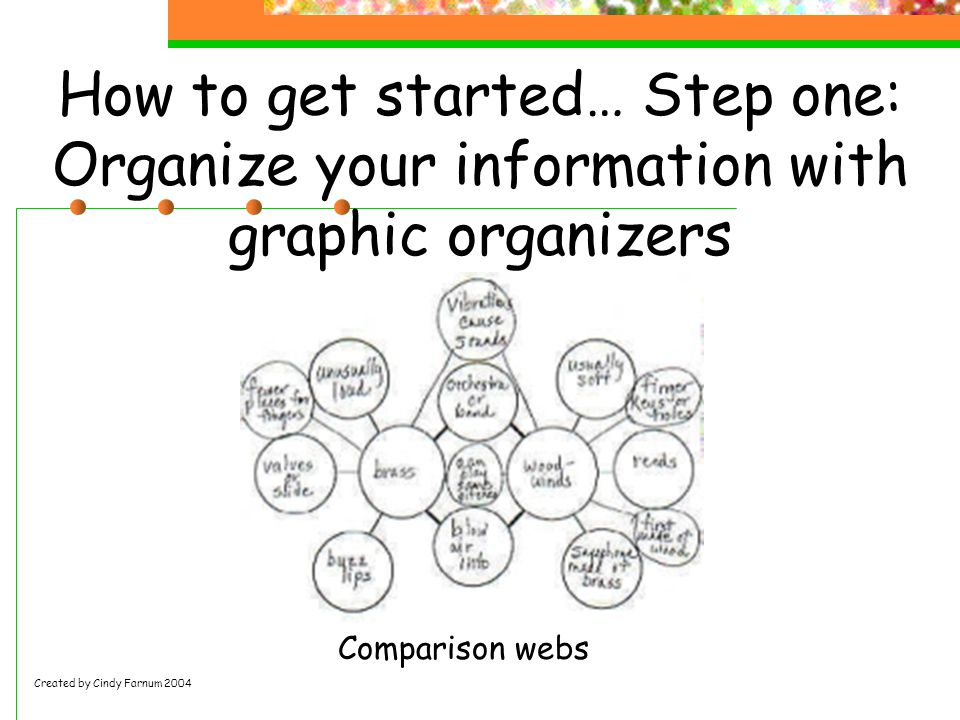 How to get started… Step one: Organize your information with graphic organizers Comparison webs Created by Cindy Farnum 2004