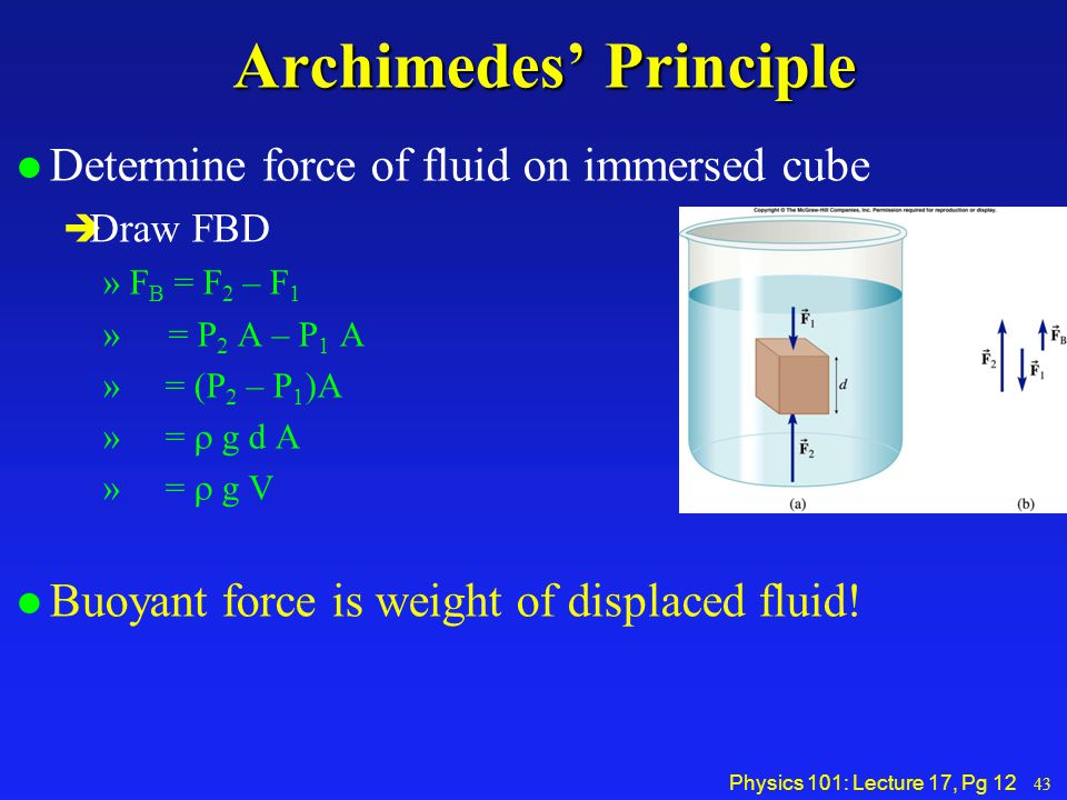 Physics 101: Lecture 17, Pg 12 Archimedes' Principle l Determine force of fluid on immersed cube è Draw FBD »F B = F 2 – F 1 » = P 2 A – P 1 A » = (P 2 – P 1 )A » =  g d A » =  g V l Buoyant force is weight of displaced fluid.
