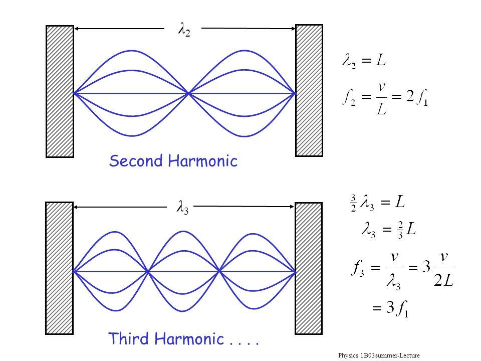 Physics 1B03summer-Lecture 10 λ2λ2 Second Harmonic Third Harmonic.... λ3λ3