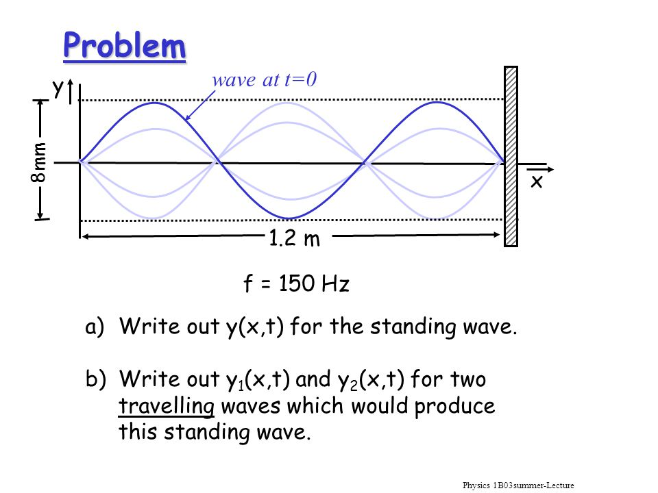Physics 1B03summer-Lecture 10 Problem 8mm y 1.2 m f = 150 Hz x a)Write out y(x,t) for the standing wave.