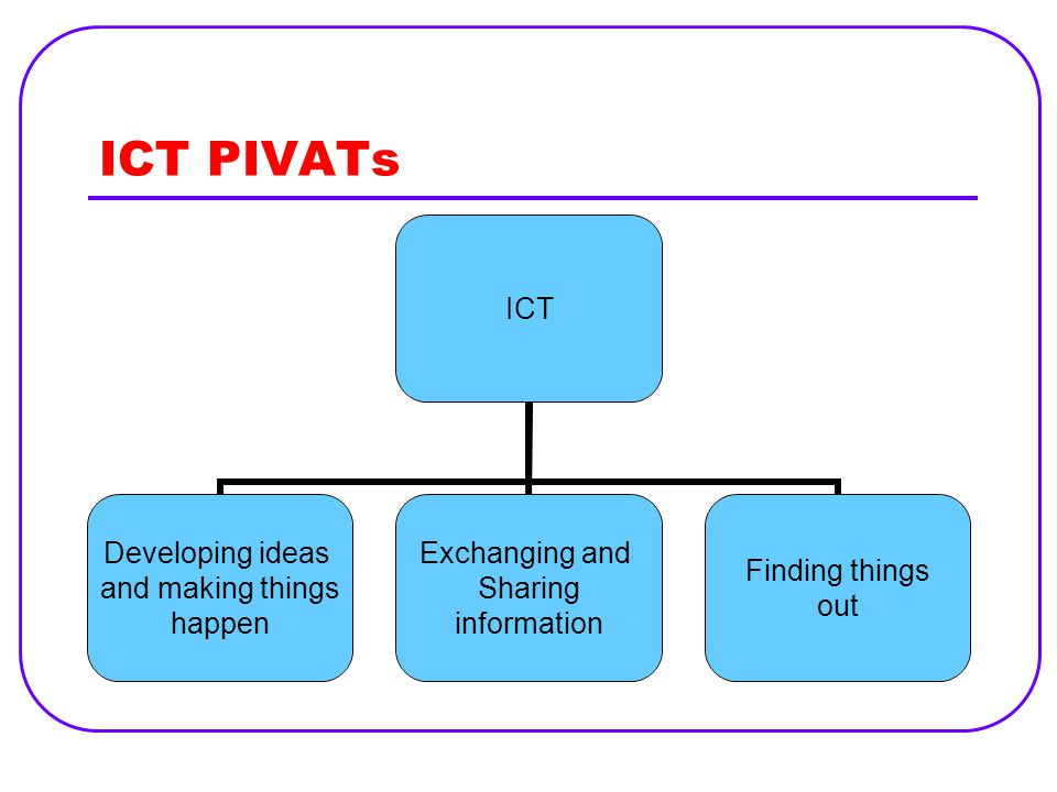 ICT PIVATs ICT Developing ideas and making things happen Exchanging and Sharing information Finding things out