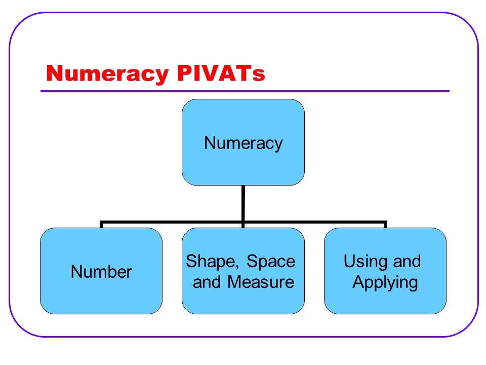 Numeracy PIVATs Numeracy Number Shape, Space and Measure Using and Applying