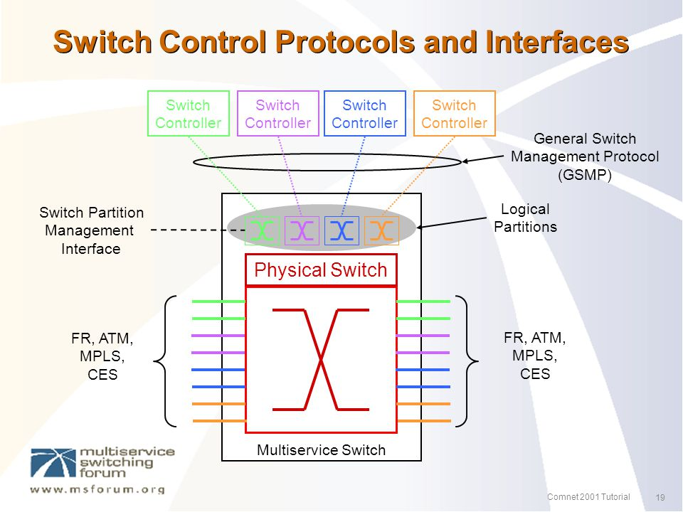 19 Comnet 2001 Tutorial Switch Control Protocols and Interfaces Switch Controller Physical Switch Logical Partitions FR, ATM, MPLS, CES Switch Partition Management Interface Switch Controller Switch Controller Switch Controller Multiservice Switch FR, ATM, MPLS, CES General Switch Management Protocol (GSMP)