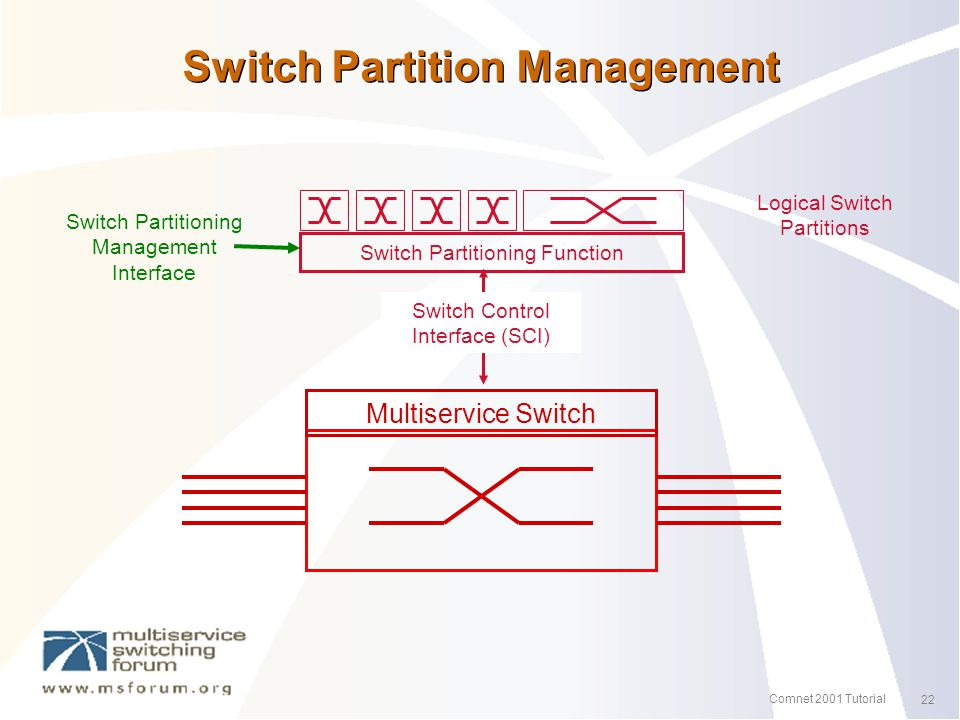 22 Comnet 2001 Tutorial Switch Partition Management Switch Partitioning Function Switch Partitioning Management Interface Logical Switch Partitions Multiservice Switch Switch Control Interface (SCI)