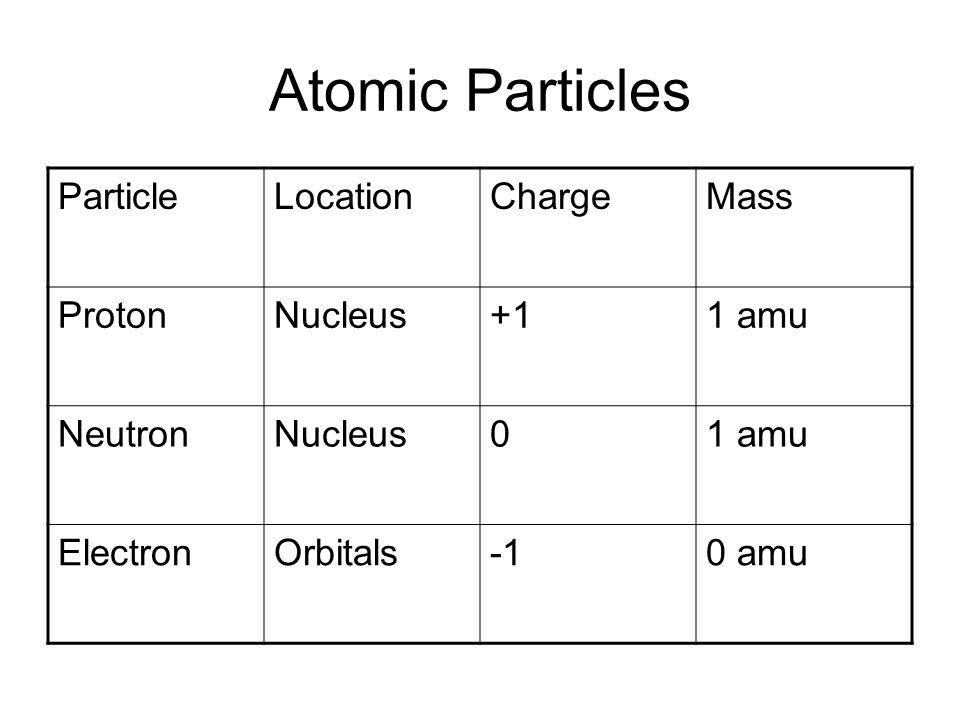 Atomic Particles ParticleLocationChargeMass ProtonNucleus+11 amu NeutronNucleus01 amu ElectronOrbitals0 amu
