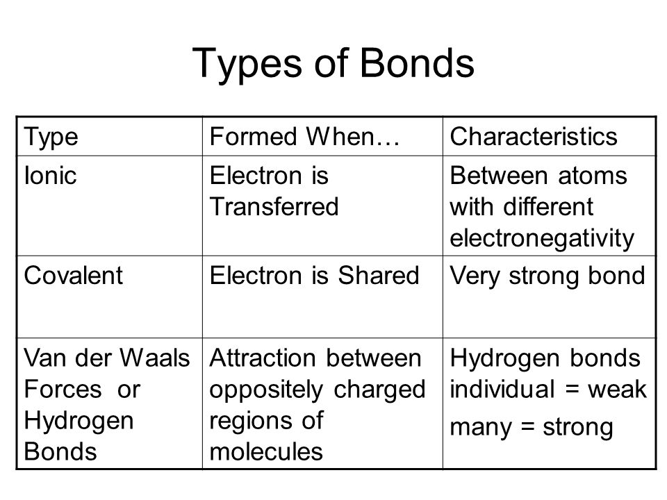 Types of Bonds TypeFormed When…Characteristics IonicElectron is Transferred Between atoms with different electronegativity CovalentElectron is SharedVery strong bond Van der Waals Forces or Hydrogen Bonds Attraction between oppositely charged regions of molecules Hydrogen bonds individual = weak many = strong