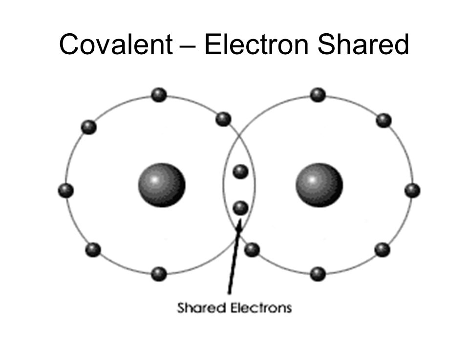 Covalent – Electron Shared