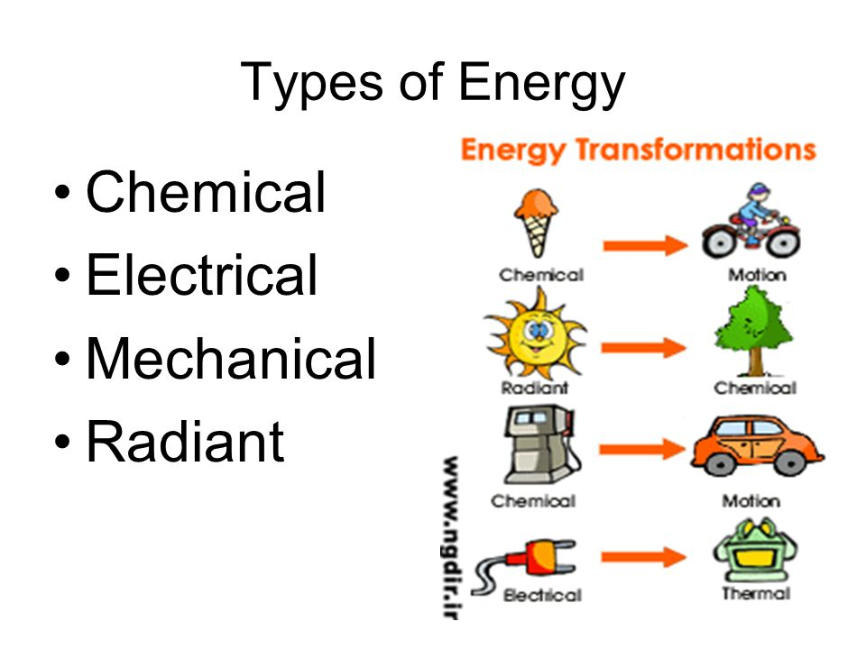 Types of Energy Chemical Electrical Mechanical Radiant