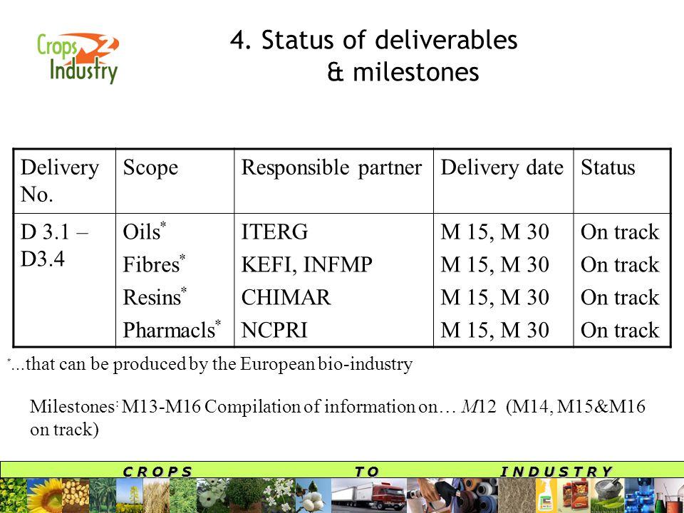 C R O P S T O I N D U S T R Y 4. Status of deliverables & milestones Delivery No.